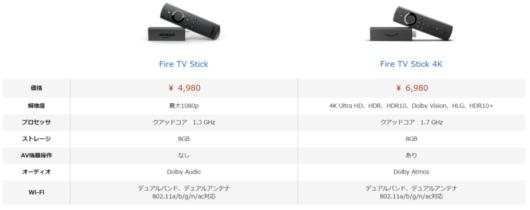 Fire TV Stickの性能比較